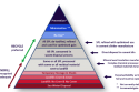 Hierarchy of spent potlining waste.