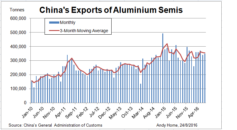 China export of aluminum semis