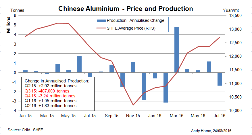 Chinese aluminum price and production
