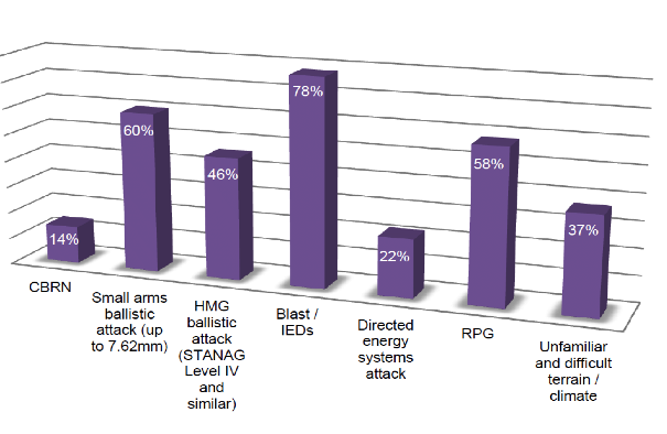 threats facing contemporary soldiers
