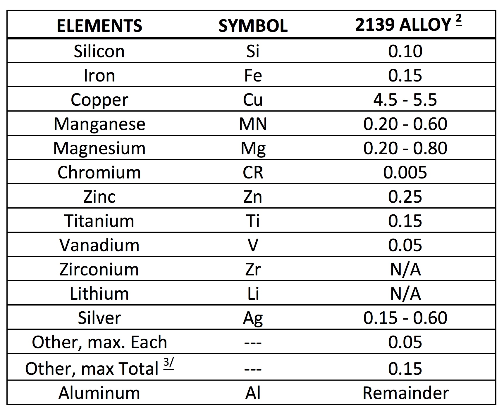 Chemical analysis of aluminum alloy 2139