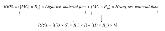 Aut Recycling Equation 1