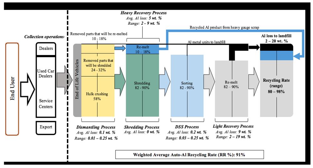 Auto Recycling - Figure 2