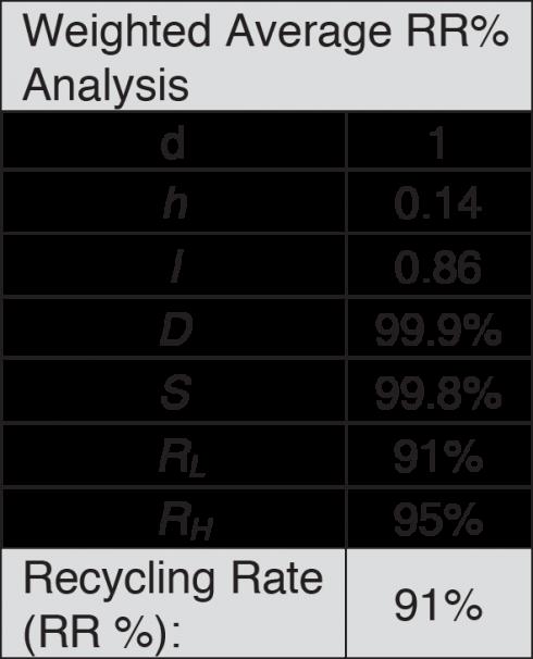 Auto Recycling - Table I