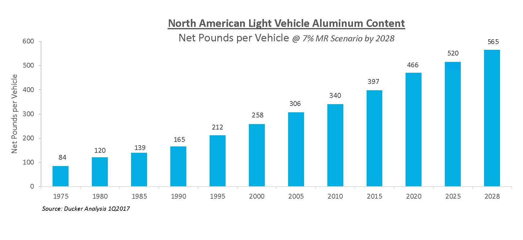 Ducker Worldwide automotive aluminum growth