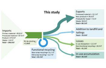 IMA Sankey Diagram