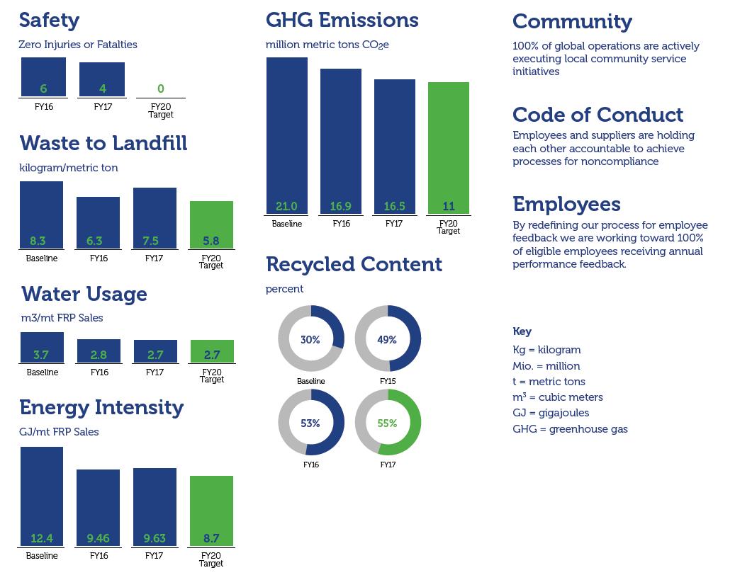 Novelis sustainability goals