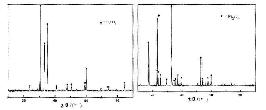 CN105543504 — METHOD FOR EXTRACTING LITHIUM SALT FROM ALUMINUM ELECTROLYTE BY UTILIZING FLUORIDE ROASTING AND ACID LEACHING