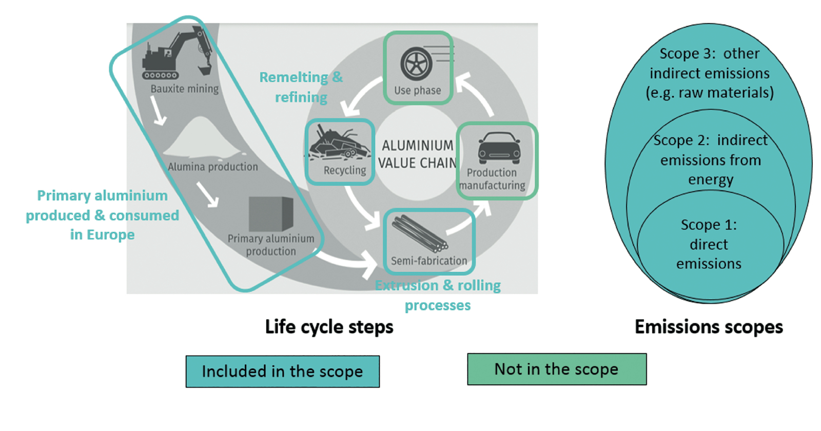 Life cycle of aluminum