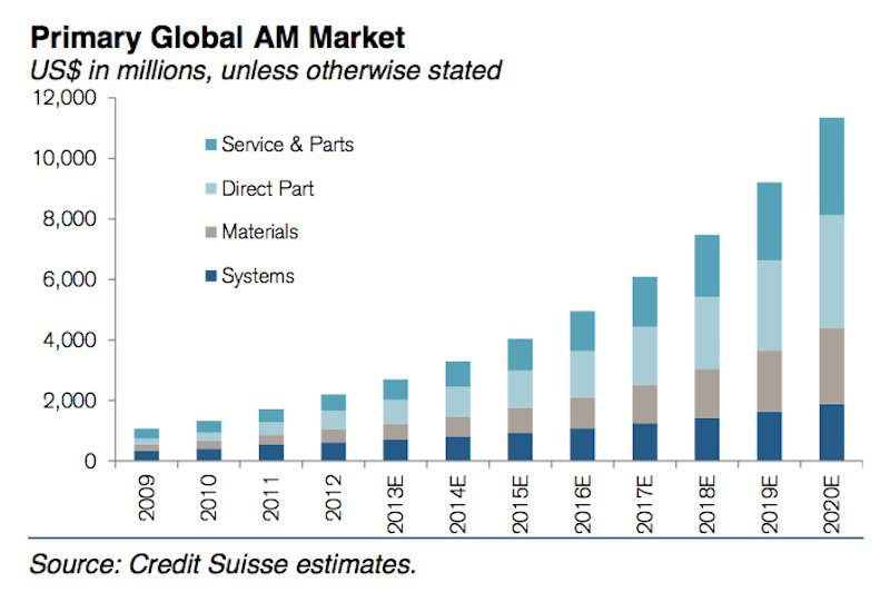 Summary of Credit Suisse business report