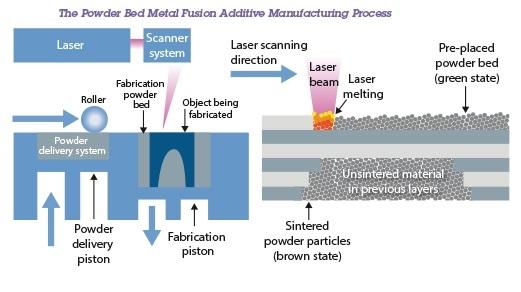 PBF processes