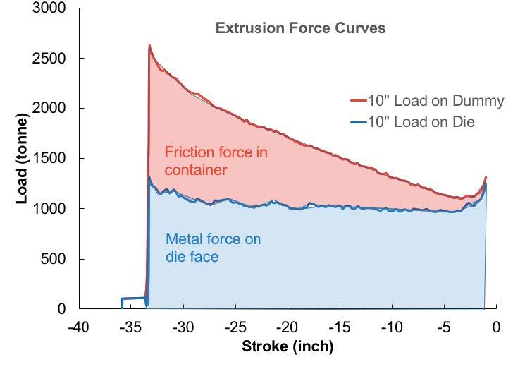ARTICLE: Extrusion Productivity, Part I – Billet Geometry - Light