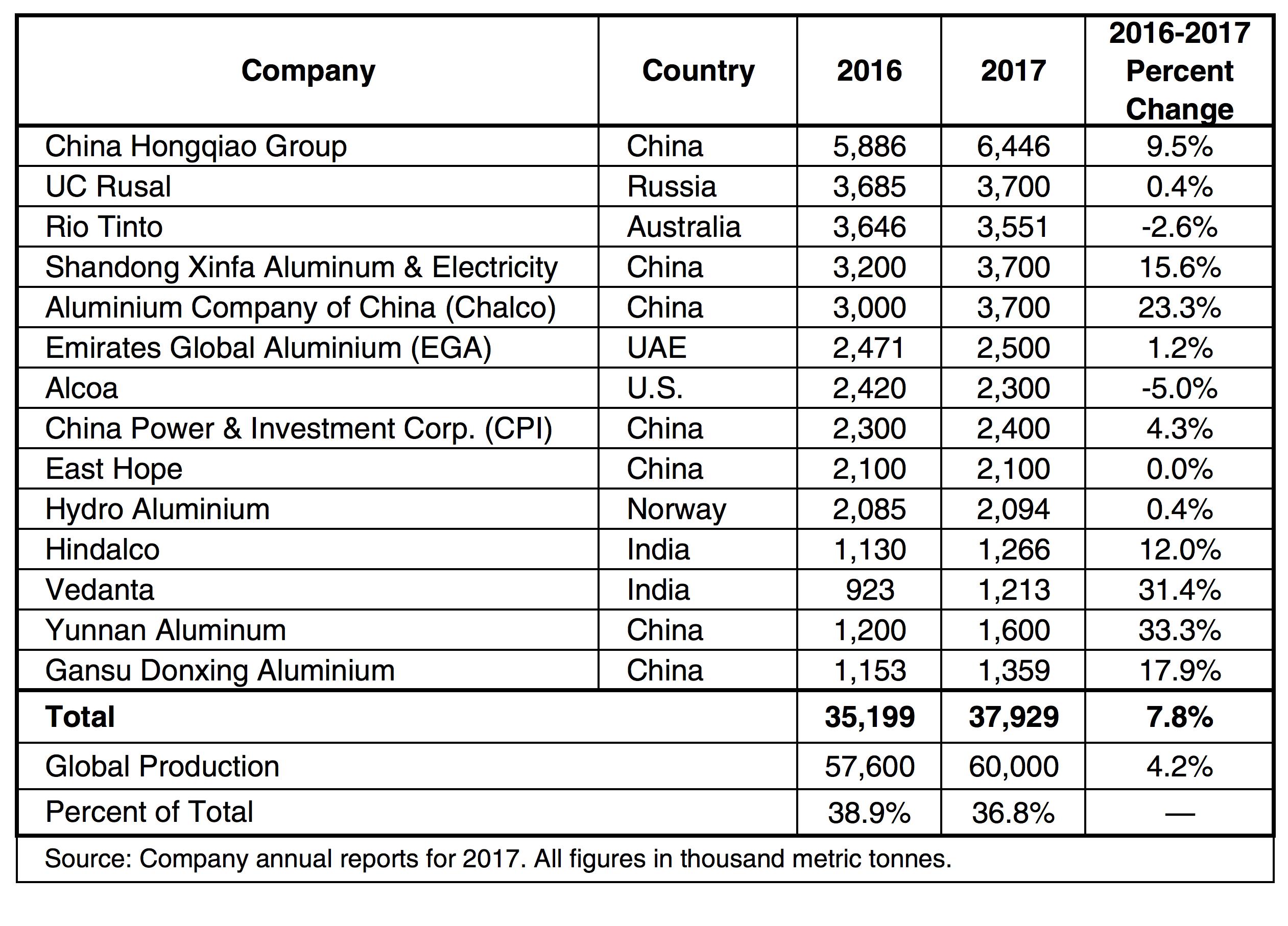 Table 2. World primary aluminium production by company (2116-2017).