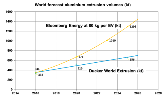 Figure 1. Projected global aluminum extrusion growth to 2026.
