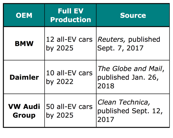 Table I. EV build commitments of the main German OEMs.