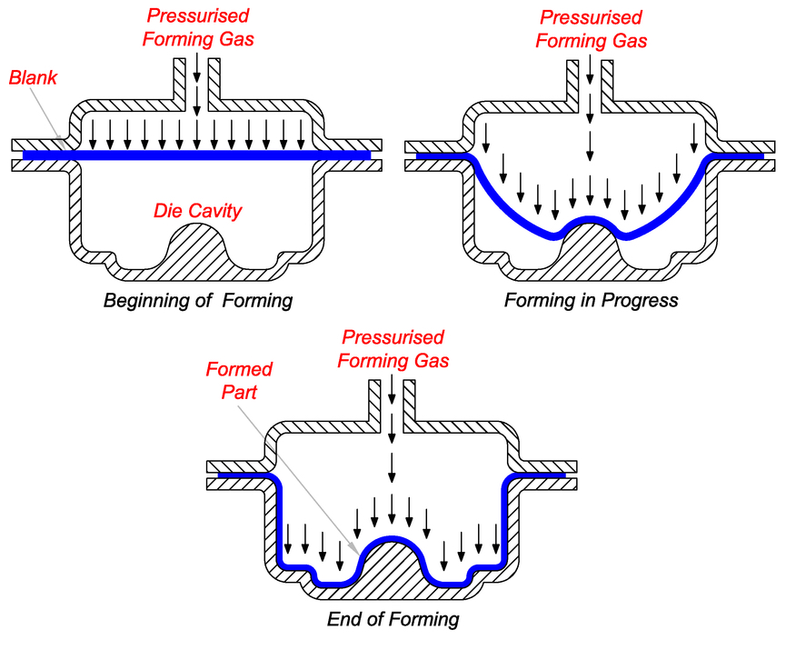 The superplastic forming process (courtesy of Research Gate).