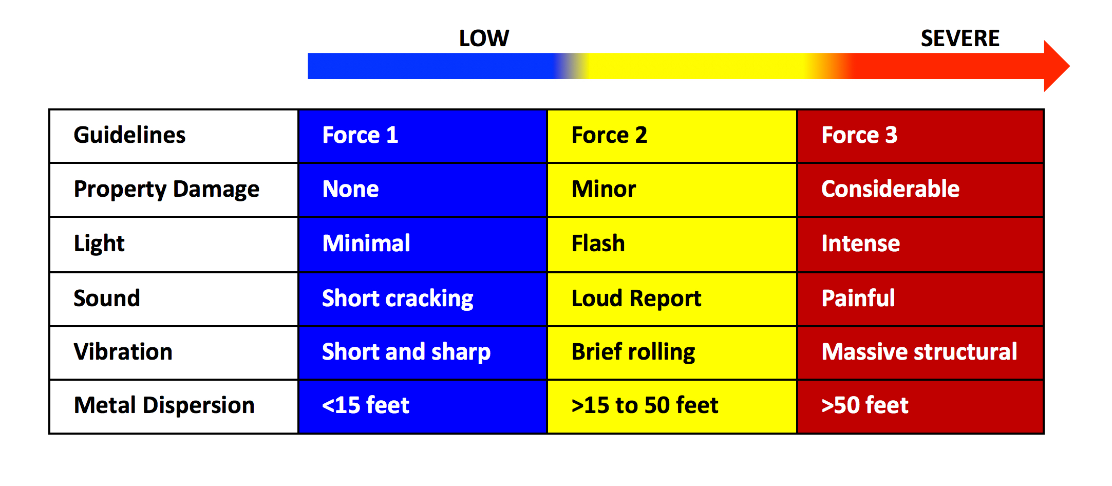 Figure 1. Explosion rating force criteria.