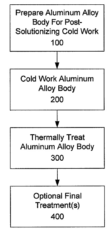 US9194028 — 2XXX ALUMINUM ALLOYS, AND METHODS FOR PRODUCING THE SAME