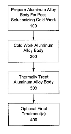 US9249484 — 7XXX ALUMINUM ALLOYS, AND METHODS FOR PRODUCING THE SAME