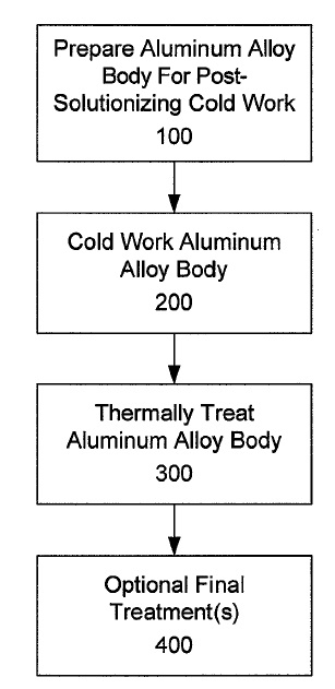 US9359660 — 6XXX ALUMINUM ALLOYS, AND METHODS FOR PRODUCING THE SAME
