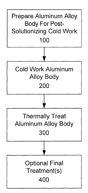 US9587298 — HEAT TREATABLE ALUMINUM ALLOYS HAVING MAGNESIUM AND ZINC AND METHODS FOR PRODUCING THE SAME