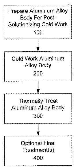 US9926620 — 2XXX ALUMINUM ALLOYS, AND METHODS FOR PRODUCING THE SAME