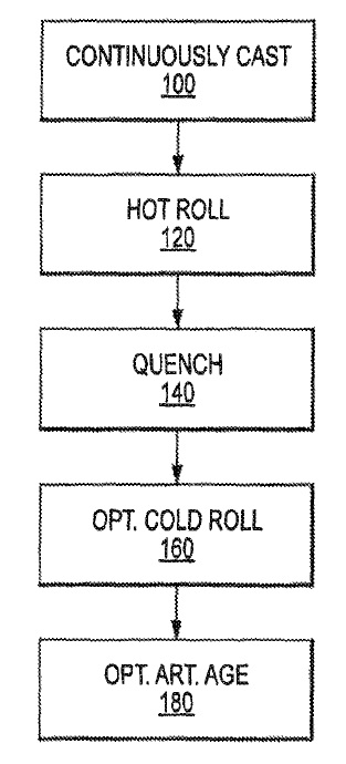 US9528174 — ALUMINUM ALLOYS AND METHODS FOR PRODUCING THE SAME