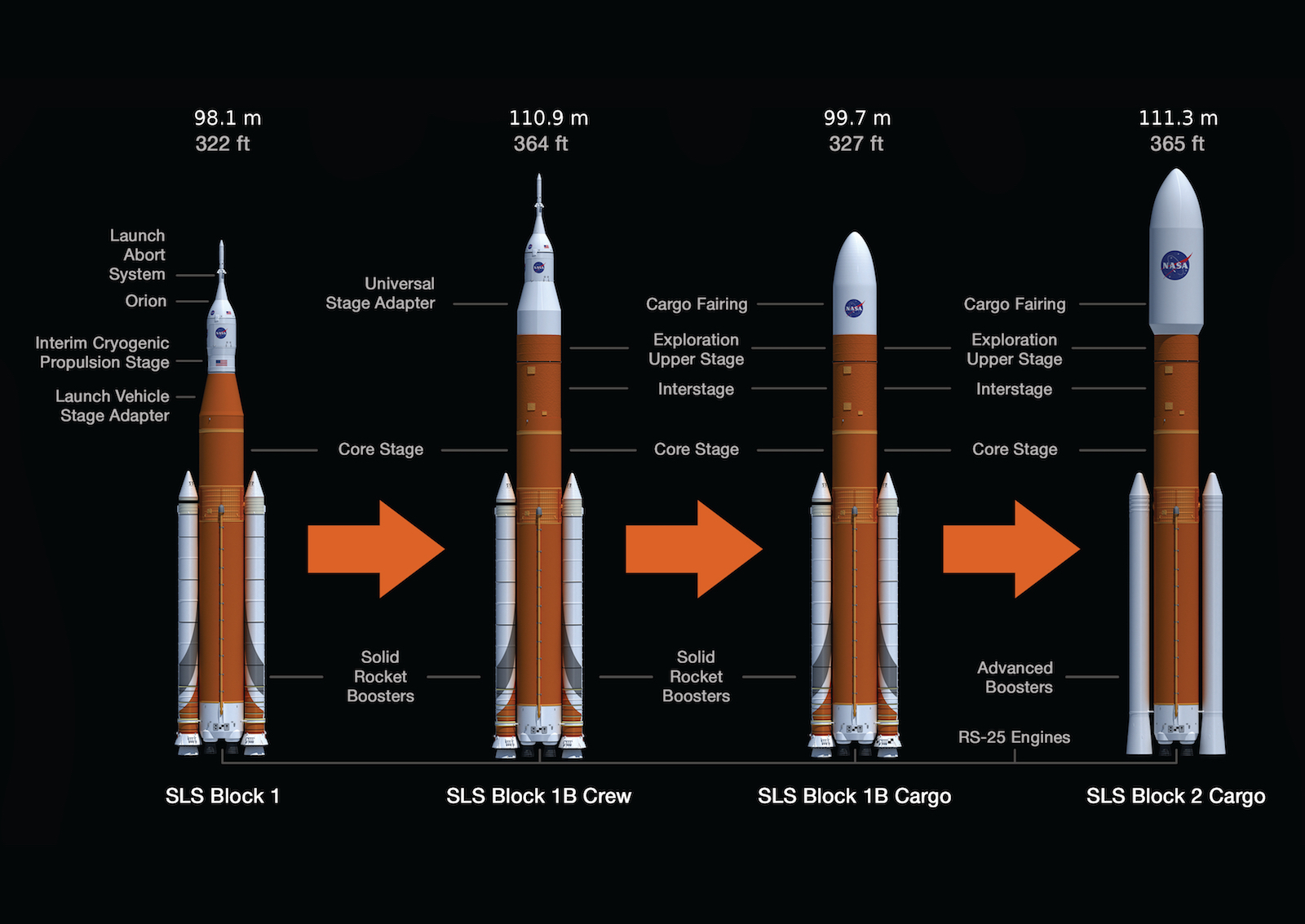 Figure 1. Space Launch System variants.