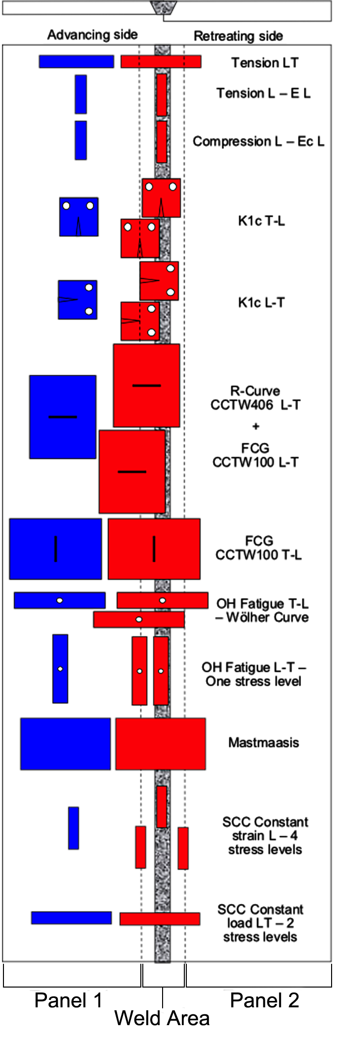 Figure 11. Test matrix used to characterize mechanical properties and corrosion resistance of 2050 FSW welds.