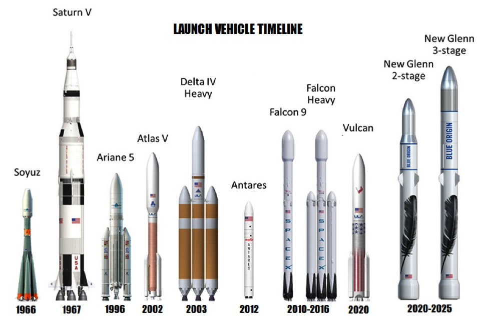 Figure 2. Comparison of Soyuz and Saturn V with new launch systems.