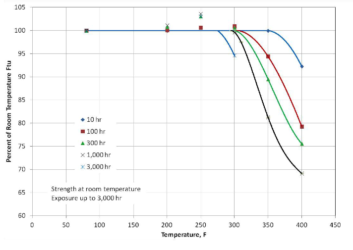 Figure 7. Tensile strength of alloy 2050 after exposure to elevated temperatures.