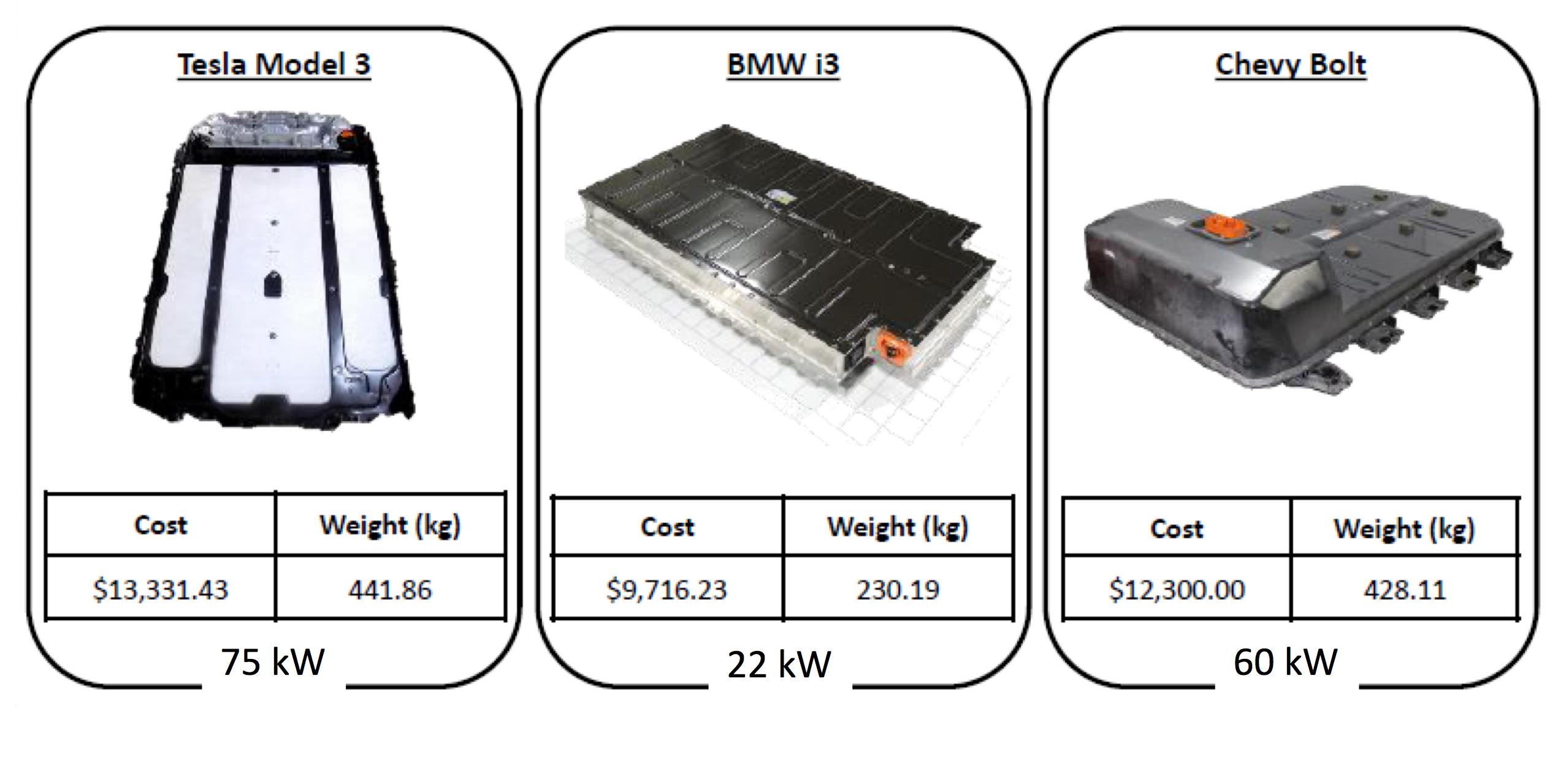 Figure 2. Side-by-side comparison of the battery pack for the Tesla Model 3, BMW i3, and Chevy Bolt.