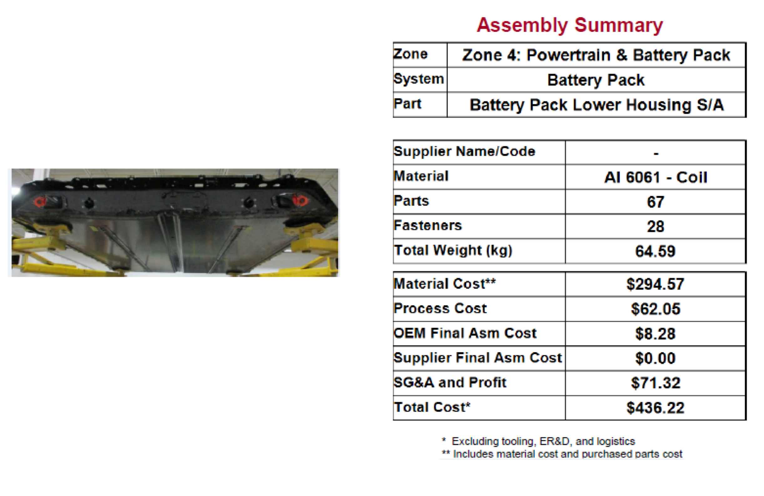 Figure 4. Assessment of the Tesla Model 3 battery tray.