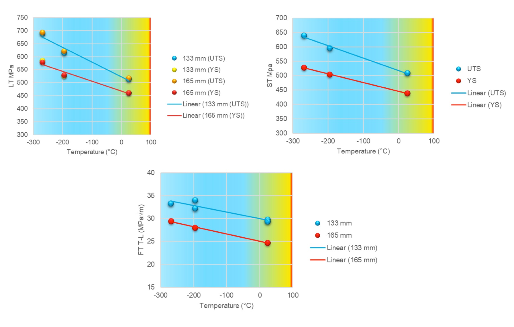 Figure 6. Tensile and fracture toughness of alloy 2050 at liquid oxygen and hydrogen temperatures.