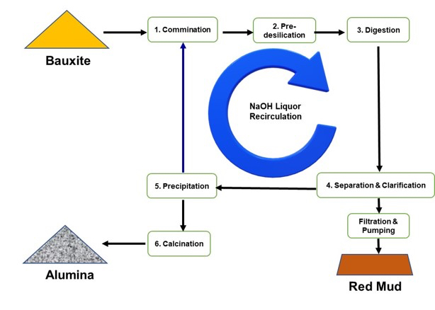 ARTICLE: Addressing the Challenge of Bauxite Residue - Light