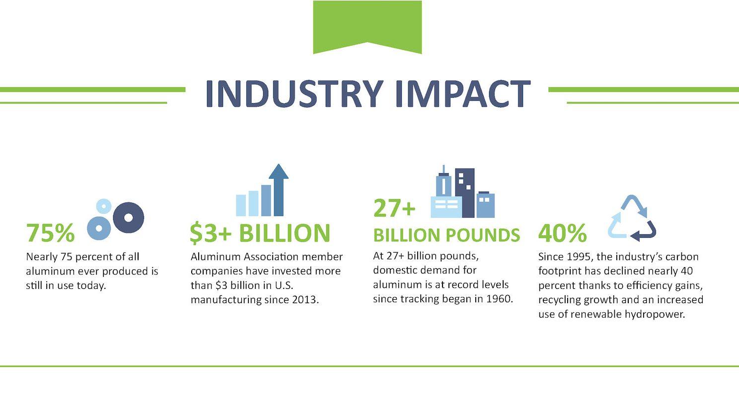 Aluminum Association Impact