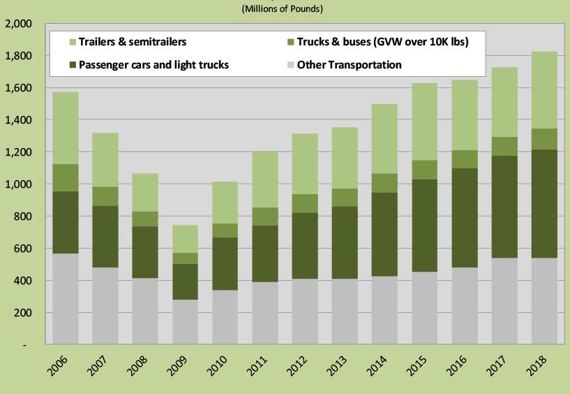 Figure 5. Shipments to transportation.