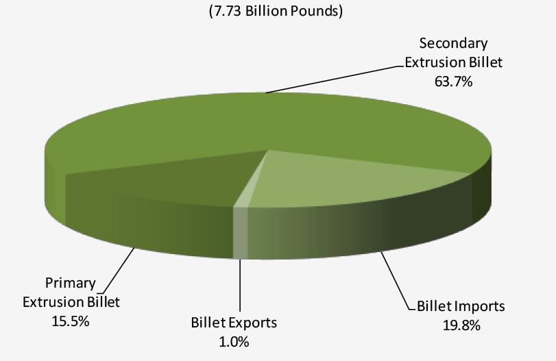 Figure 8. Billet supply in 2018.