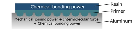 A special primer is used to elevate bonding power between aluminum and amorphous polycarbonate resin.