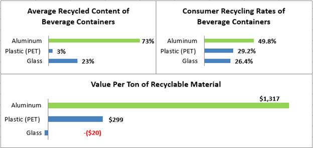 Summary charts detailing the findings of the Aluminum Can Advantage report.