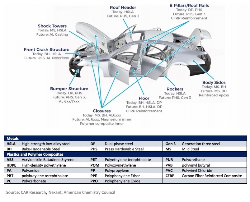 Materials used for key vehicle components today and projected into the future.