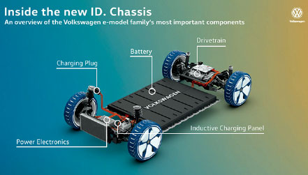 Figure 3. MEB modular battery enclosure and chassis. (Source: Volkswagen.)