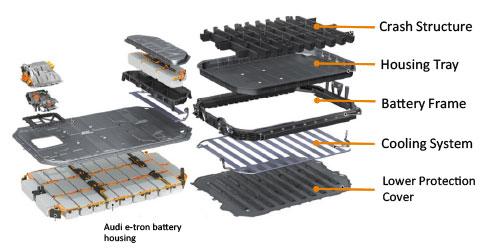 Figure 4. Audi e-tron battery housing. (Source: Audi.)
