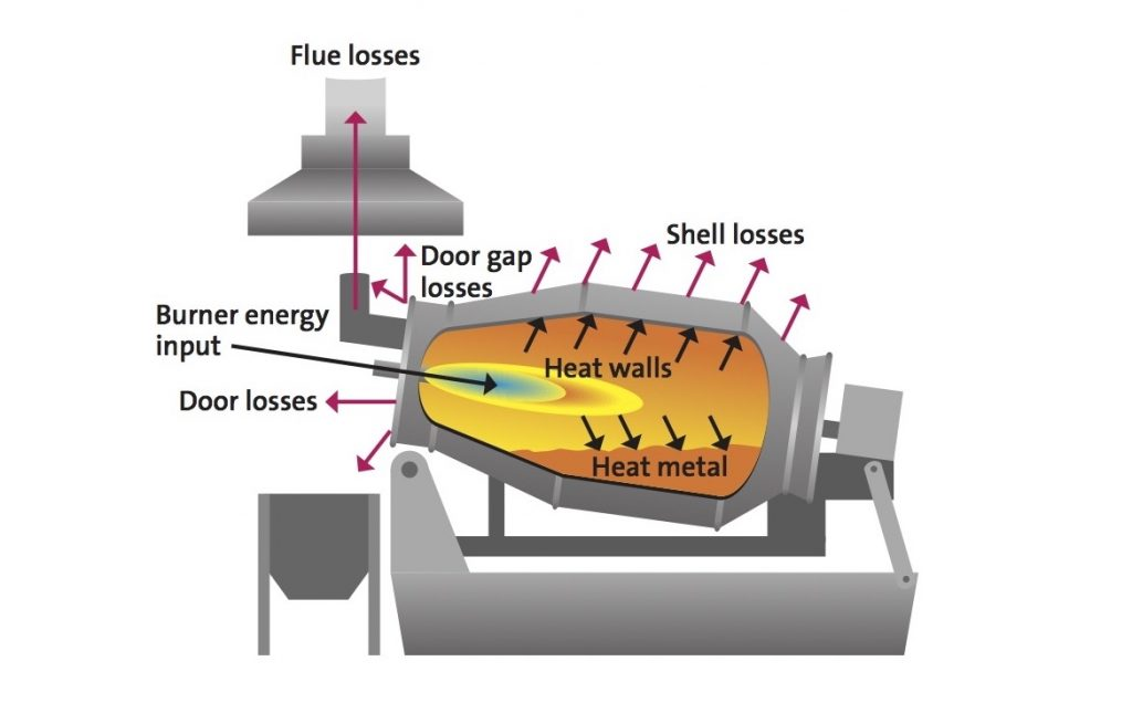 Figure 1. Diagram showing where energy losses occur within a TRF.