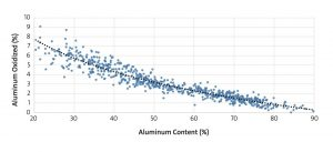 Figure 2. The relationship between yield loss (y-axis) and the amount of aluminum present in the charge material (x-axis).