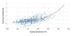 Figure 3. The relationship between yield loss (y-axis) and tapping temperature (x-axis).