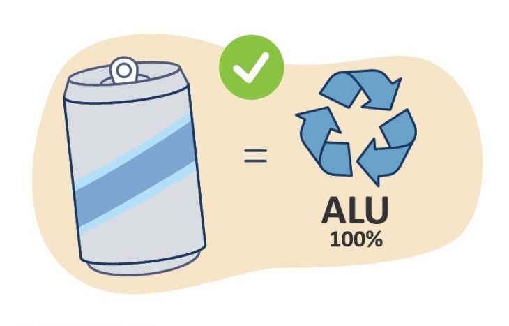 Four Keys to Circular Recycling: An Aluminum Container Design Guide.