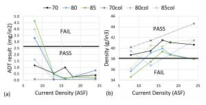 Figure 1. Current density and temperature versus ADT (a) and coating weight density (b).