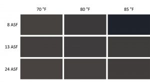 Figure 3. Simulated color swatches of the average L*a*b* values, based on a given current density and temperature.