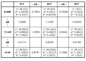Table I. L*a*b* for parts anodized under varying current densities or temperatures, with ΔE between them.